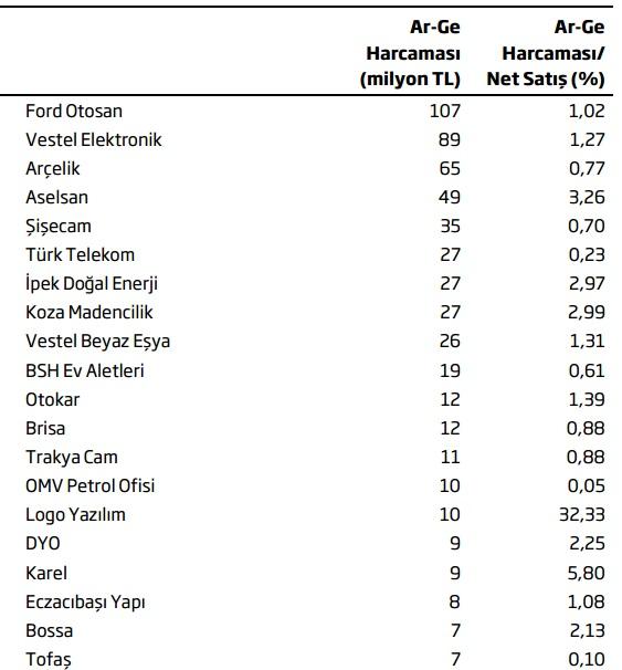arge türk şirketler